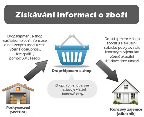 Získávání informací o zboží