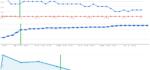 Zlobivej WordPress a podivné chování Google
