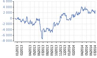 vyvoj-investic-21042013-01072014