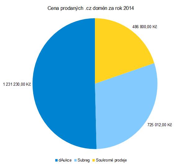 Celková cena prodaných .cz domén na dAukce, Subreg a soukromých prodejů.