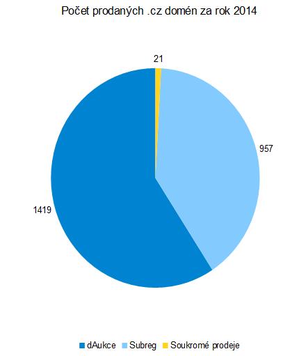 Graf počtu prodaných .cz domén na dAukce, Subreh a soukromých prodejů.