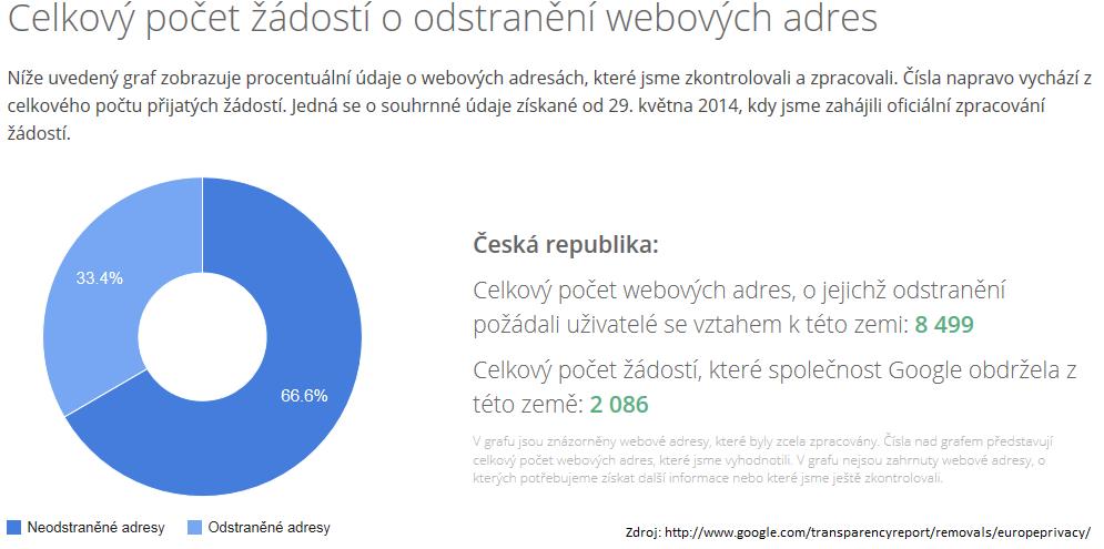 statistika-zadosti-o-odstraneni-odkazu-z-google