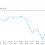 Nový Měření pozic webů na webdeal ukázal zajímavé výsledky