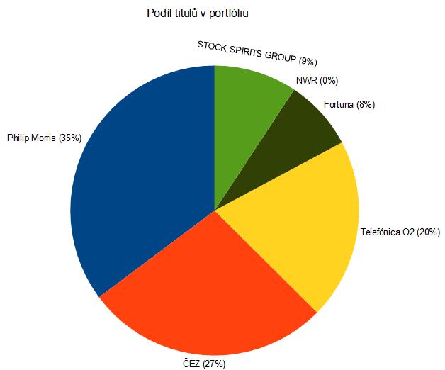 dividendov-portfolio-20150908