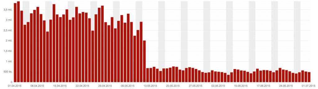 První verze Jalapeňo snížila množství webspamu v indexu Seznam.cz až o 77%.