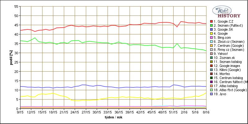 Graf z února 2016 ukazuje stále větší propast mezi Seznam a Google.