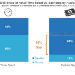 Lidé na mobilech tráví více času, ale utrácí na desktopu