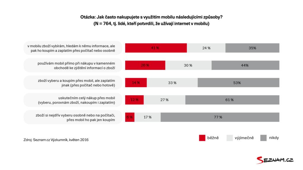 Jak často nakupujete s využitím mobilu následujícím způsobem. Seznam.cz květen 2016