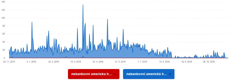 americka-nebankovni-hypoteka-hledanost-seznam