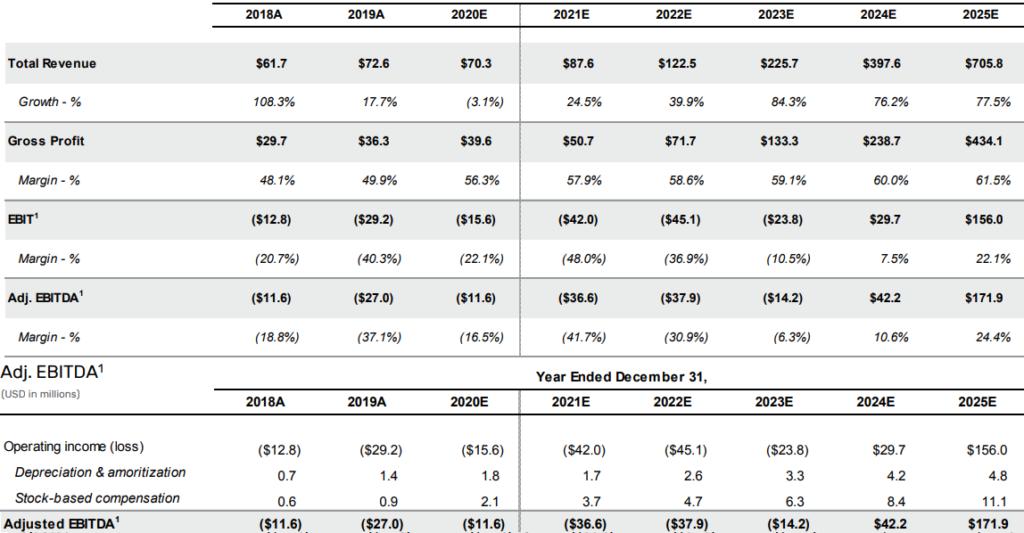 Finanční výsledky společnosti Markforged a předpokládaný růst až do roku 2025.
