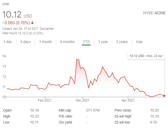 Vývoj akcií SPAC $AONE za poslední rok. Je na něm vidět, jak investoři reagovali na různé zprávy a hype.